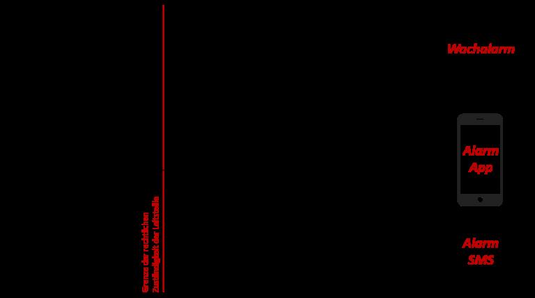 Schematische Darstellung internetbasiertes Informationssystem