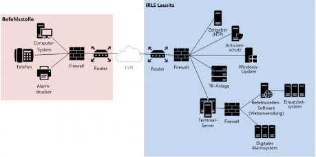 Systemskizze Befehlsstellenanbindung in der Lausitz