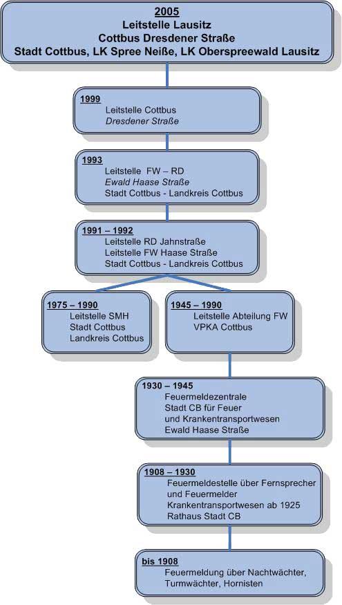Geschichte LeitstelleCB